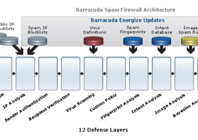 Ex-barracuda-spam-virus