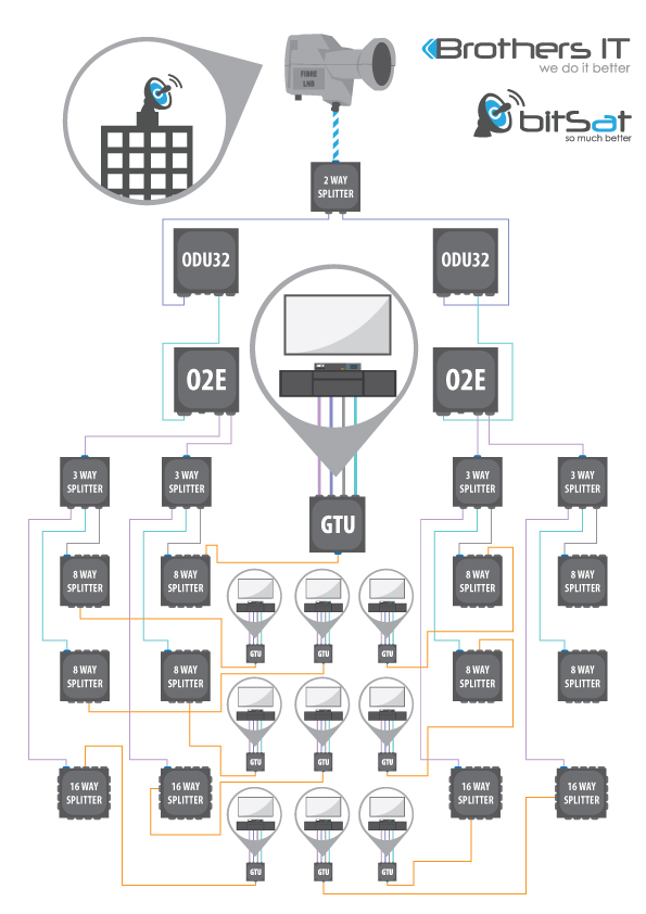 Dstv over fibre brothersit typical 100 apartment cabling diagram cheapraybanclubmaster Images